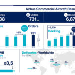 Airbus achieves targets proving ramp-up readiness in 2016