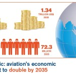 Partnerships Key to Securing Aviation's Benefits