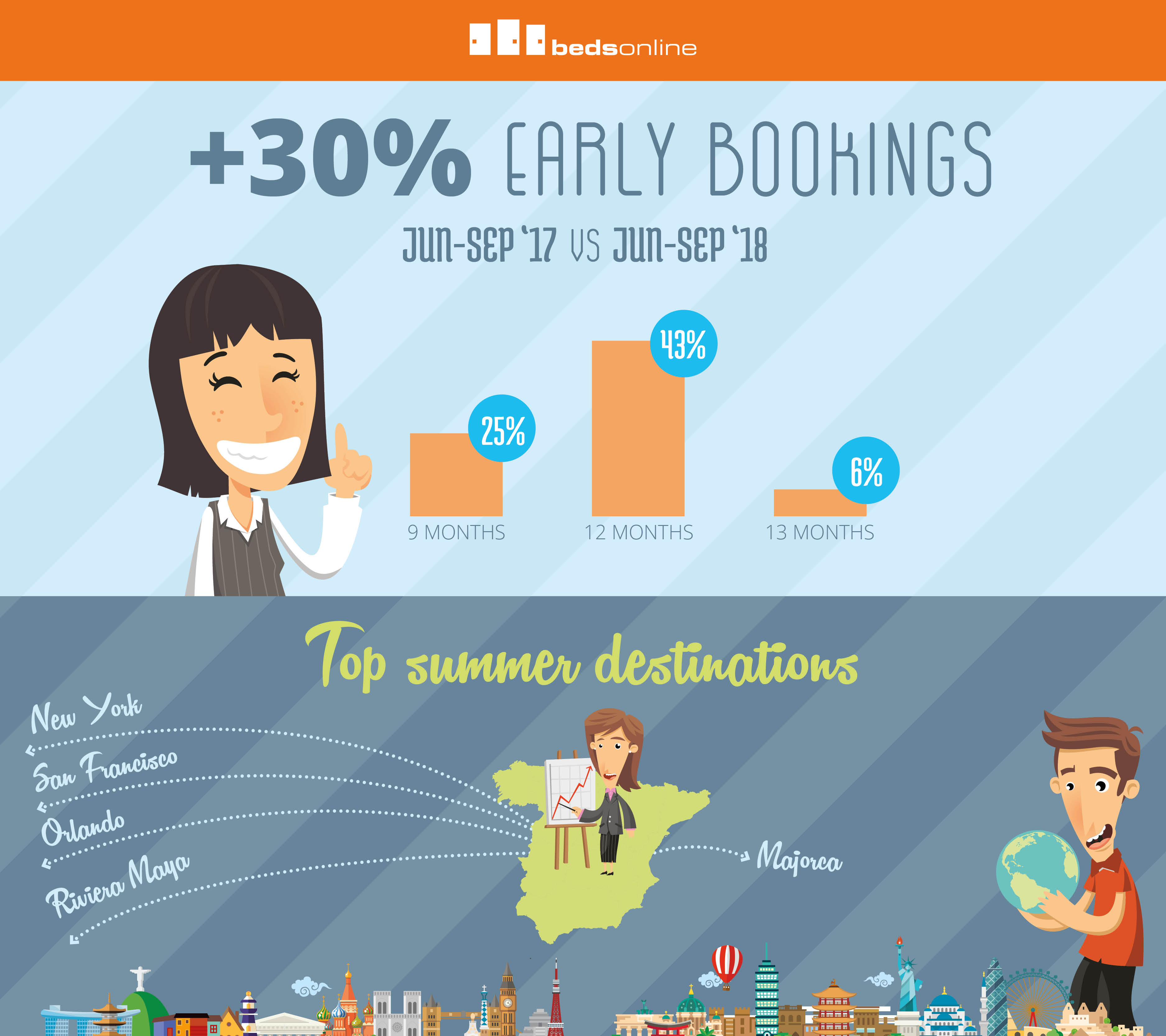 Spaniards increase early booking rate for summer holidays by 30%