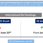 Brexit Bookings Bounce