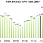 Business Travel Beats 2011 Expectations, Heads into 2012 with Steady Growth Outlook