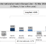 Long haul travels in 1st quarter 2016: high resilience of Europe despite terrorist attacks