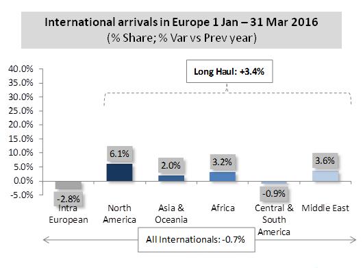 ECM-ForwardKeys-International-Arrivals-Q1-2016