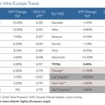 Egencia Releases 2012 Corporate Travel Global Benchmarking Study and Travel Manager Research