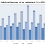 EU Hotel Prices at their cheapest in 2012
