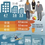 The Future of Travel: How Millennials are Shaping Business and Leisure Travel Trends
