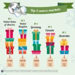 Christmas travel forecast from ForwardKeys