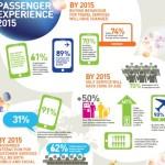 Four major trends set to shape air travel by 2015