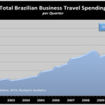 GBTA Forecasts a Return To Double Digit Growth for Brazil's Business Travel Spend In 2013