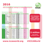ICCA releases rankings by participant numbers