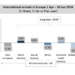 International arrivals in Europe are declining on second quarter of 2016 despite slight growth of long haul travellers