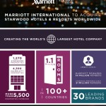 Marriott International to Acquire Starwood Hotels & Resorts Worldwide, Creating the World's Largest Hotel Company