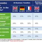 New GBTA Survey Reveals Booking Behaviours of UK, German and French Business Travellers