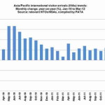 PATA: International Arrivals Growth of 10% into Asia/Pacific