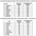 Union of International Associations (UIA) – International Meetings Statistics for the Year 2012