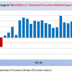 United States Travel and Tourism Exports: October 2011