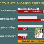 BRIC tourists shop 30% more than other markets in average…