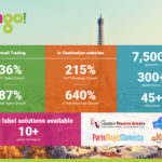 Hotelbeds Group's tours & activities website isango! confirms growth success story