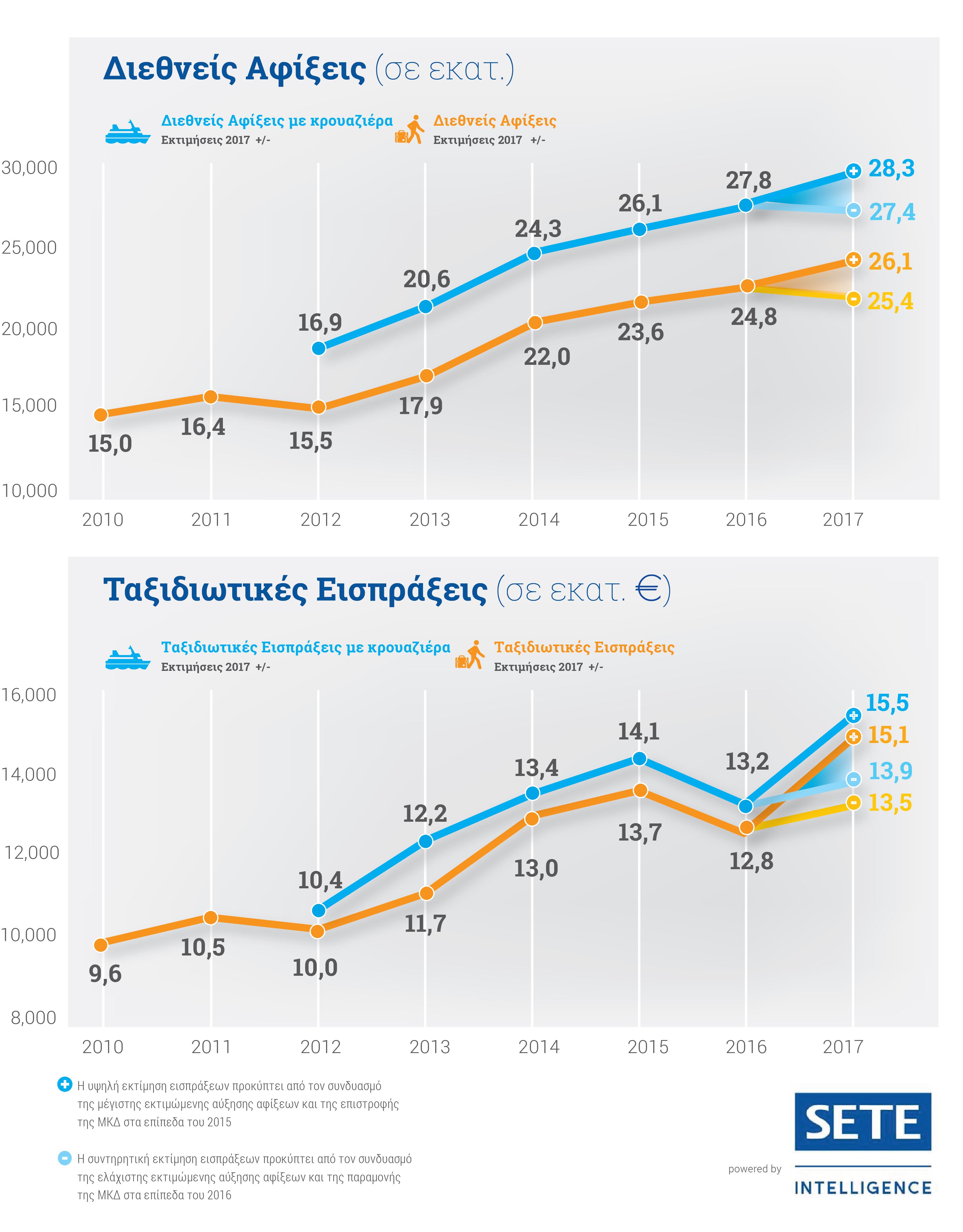 ΣΕΤΕ – ΙΤΒ: 28 εκατ. συνολικές αφίξεις και έως 14,5 δισ. ευρώ έσοδα, η πρόβλεψη για το 2017